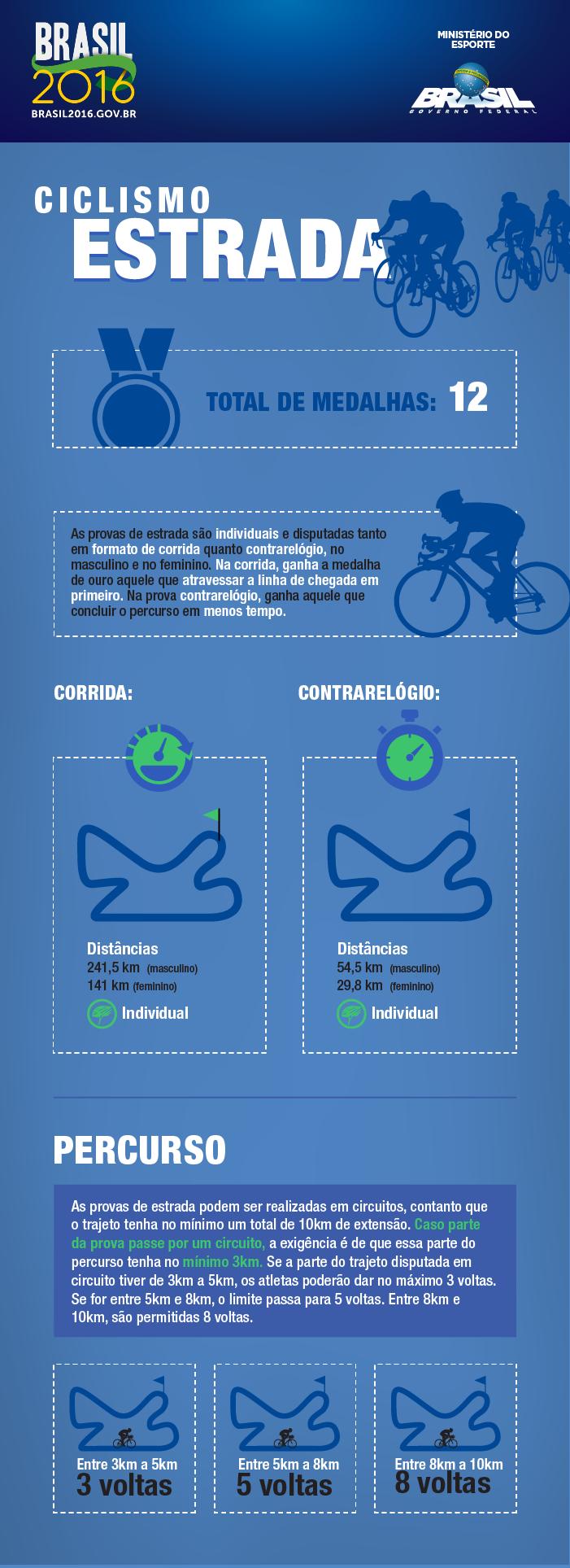 BRASIL2016_infosOlimpicos01-VF_ciclismoEstrada.png